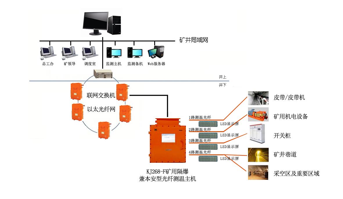 电缆夹层,电缆通道,大型发电机定子,大型变压器,锅炉等设施的温度定点